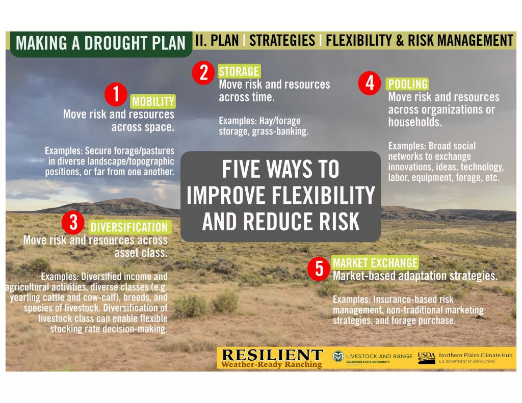 Infographic of improving flexibility and reducing risk on a landscape