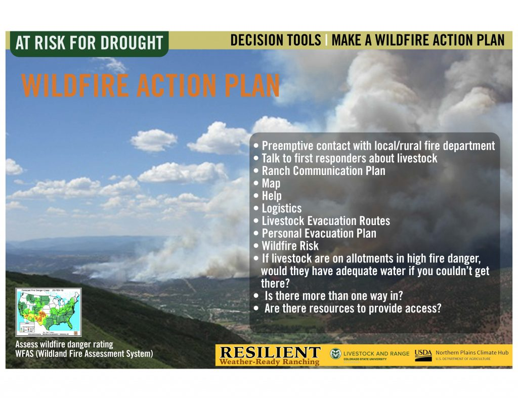 Infographic of a list of actions on a a picture of a wildfire